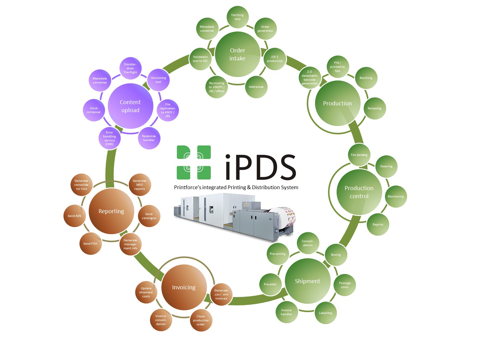 iPDS workflow diagram II